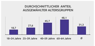 IFT: Ergebnisse des Epidemiologischen Suchtsurvey 2015, 2017,  ift.de